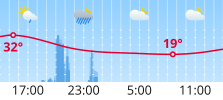 Weather diagram