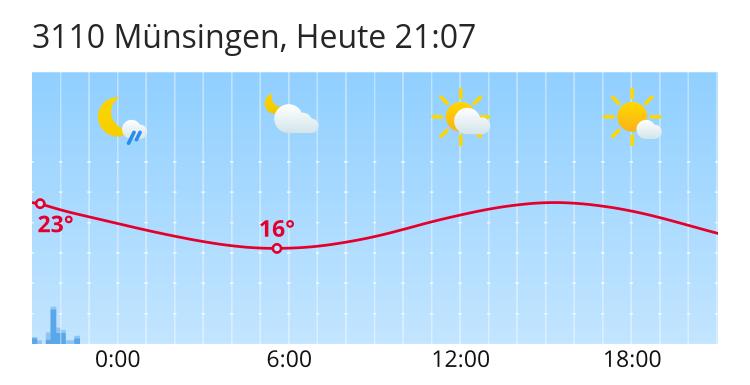 Münsingen Wetter