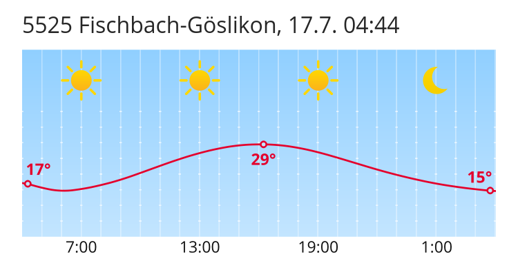 Wetter In Fischbach