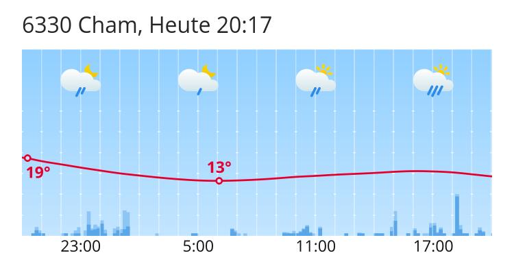 Wetter In Cham