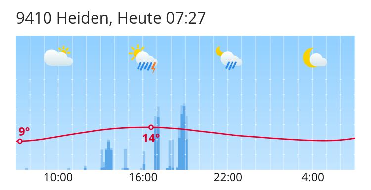 Wetter Heiden