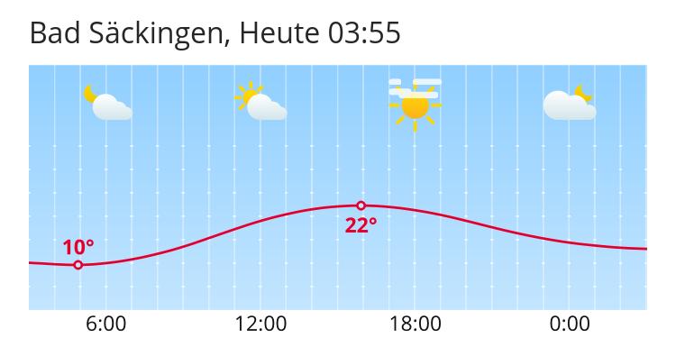 Wetter In Bad Säckingen