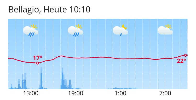 Wetter Bellagio