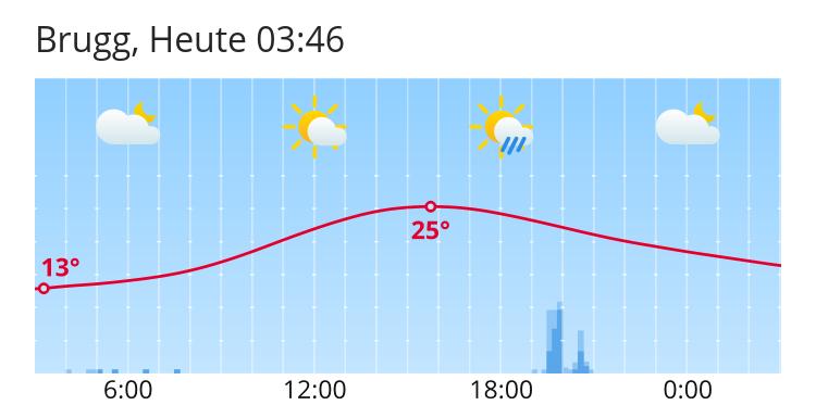 Wetter Brugg