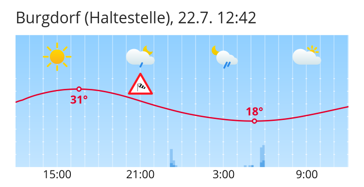 Wetter Burgdorf
