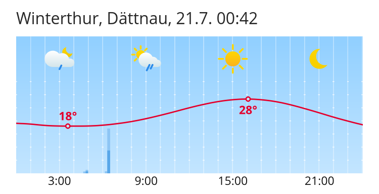 Wetter Winterthur