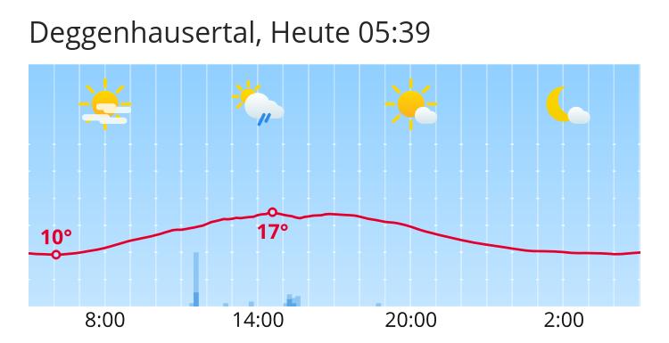 Wetter Deggenhausertal