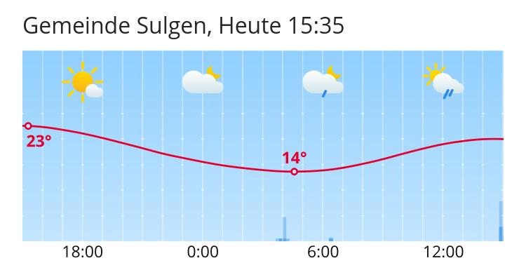 Wetter Sulgen