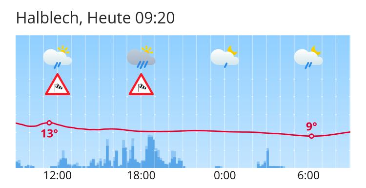 Wetter Halblech