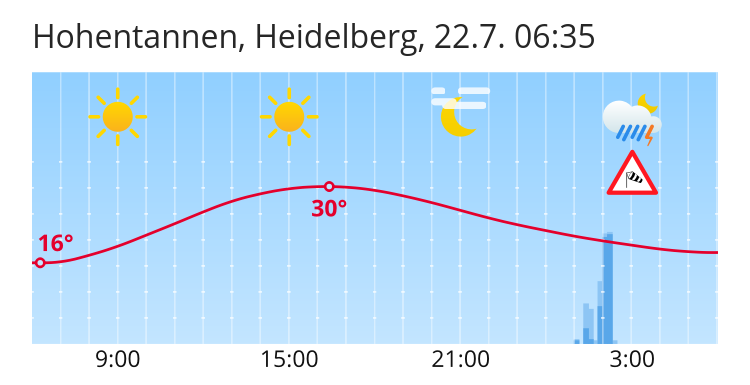 Wettervorhersage Heidelberg 14 Tage