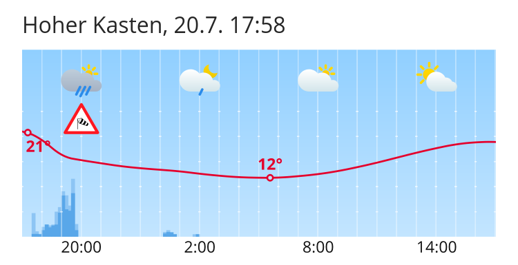 Wetter Hoher Kasten 5 Tages Wettervorhersage Für Hoher