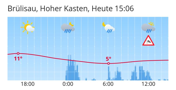 Wetter Brülisau Hoher Kasten 5 Tages Wettervorhersage Für