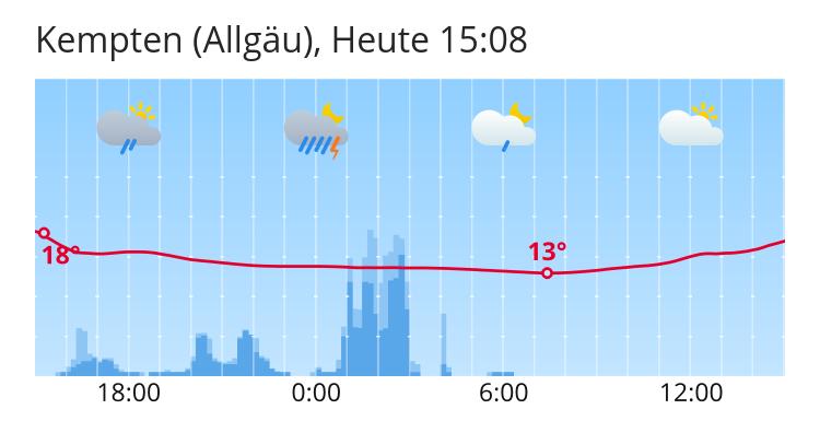 Wetter Kempten Morgen
