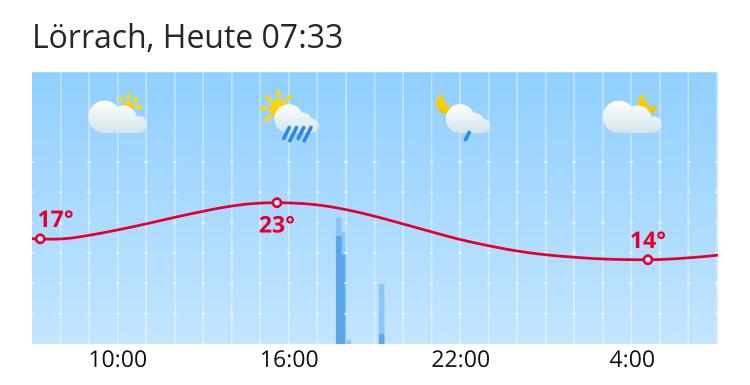 Wetter Heute In Lörrach