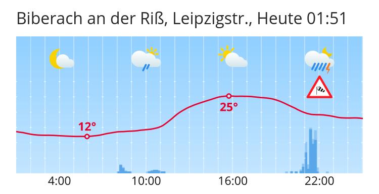Wetter Biberach Riss 14 Tage