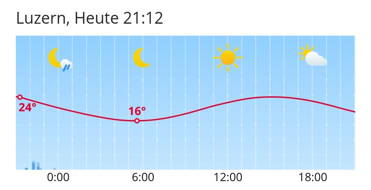 Wetter Luzern 10 Tage