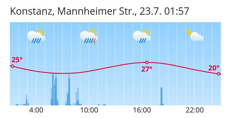 Wetter Konstanz 5 Tage