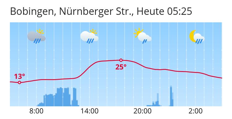 Wetter In Bobingen