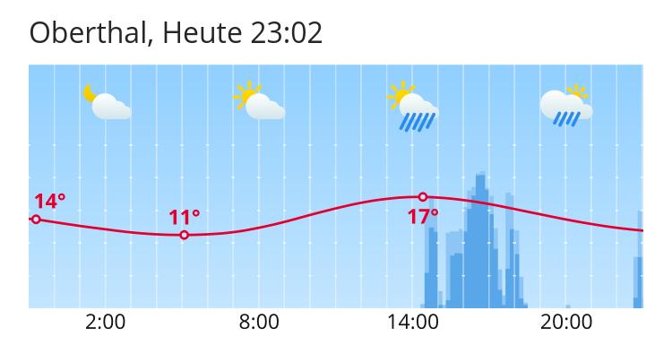 Wetter Oberthal