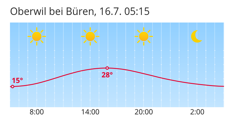 Wetter In Büren