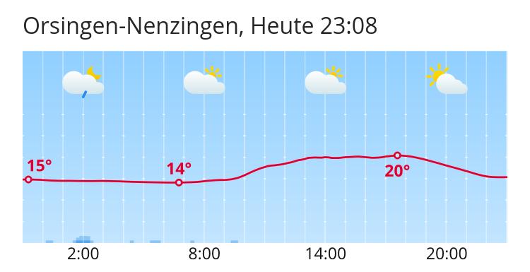 Wetter Orsingen