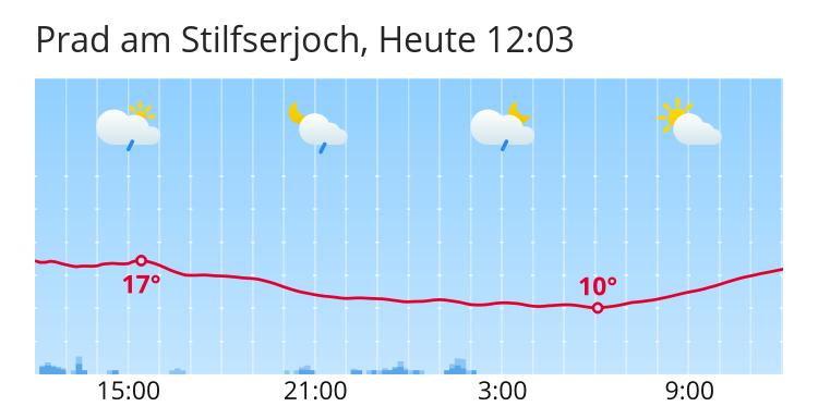 Wetter Prad