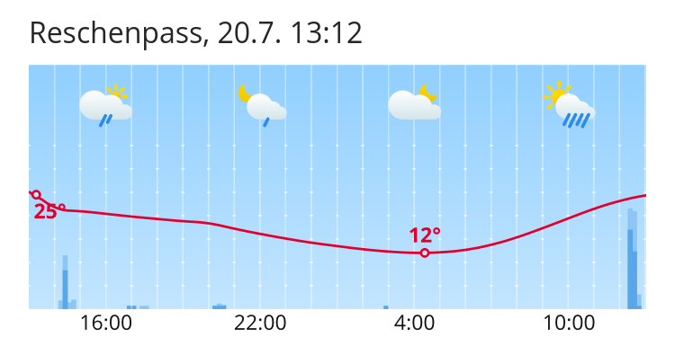 Wetter Reschenpass