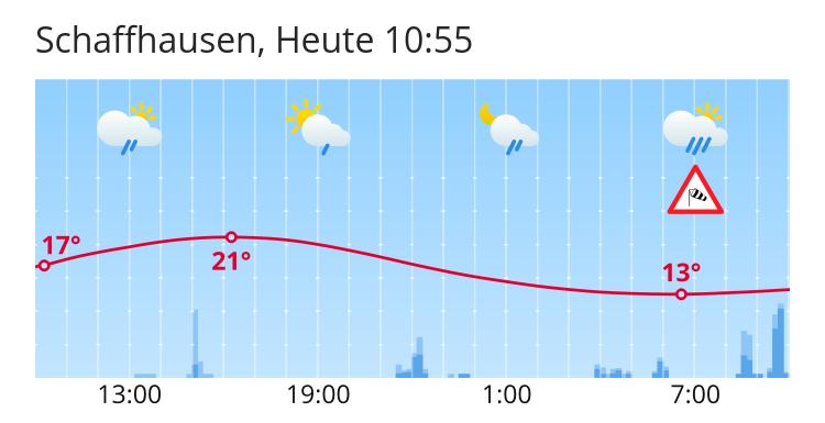 Schaffhausen Wetter