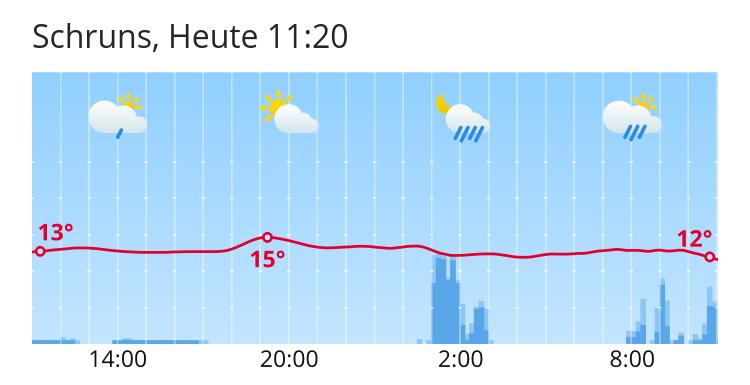 Wetter Schruns 14 Tage