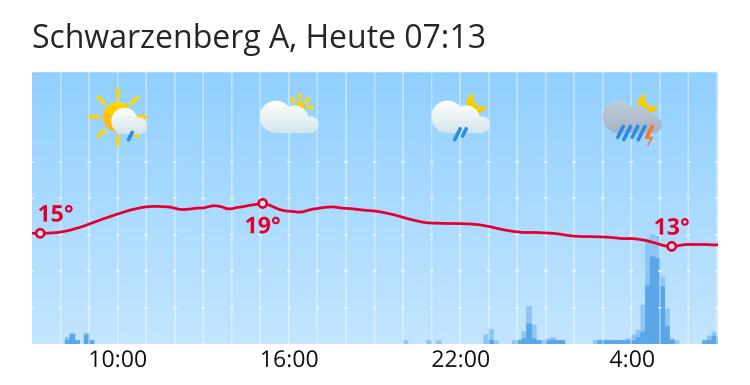 Wetter In Schwarzenberg