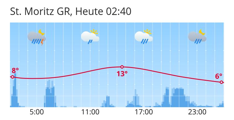 Wetter St.Moritz