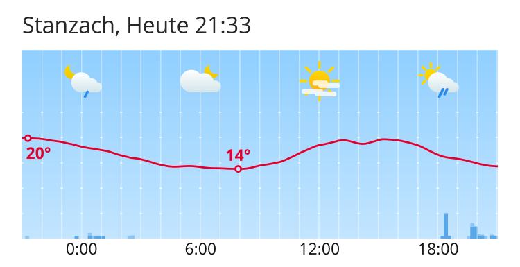Wetter Stanzach