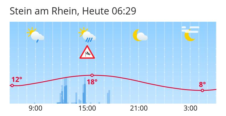 Wetter Stein Am Rhein