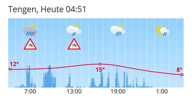 Wetter Tengen 16 Tage