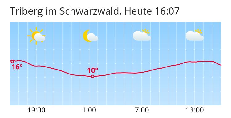 Wetter Triberg