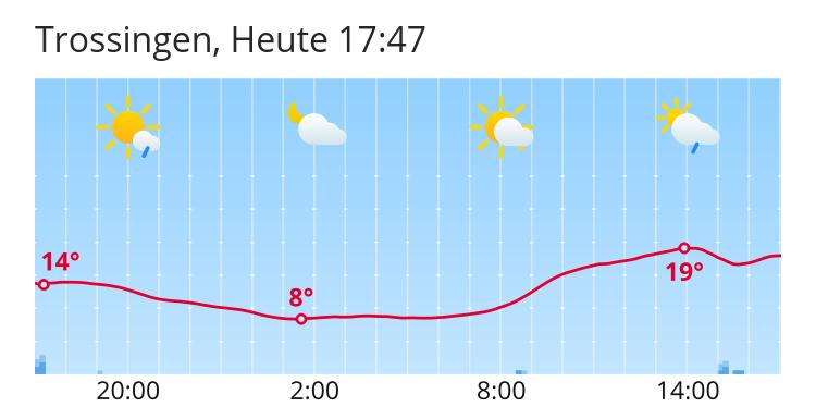 Wetter Trossingen