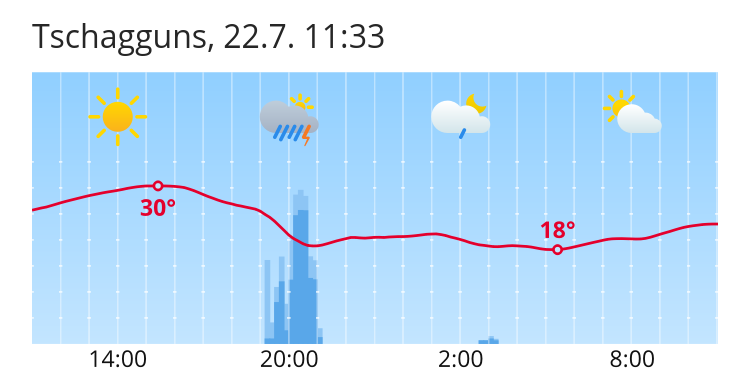 Wetter Tschagguns