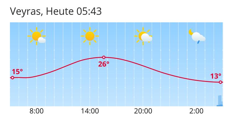 Météo Veyras: Prévisions météo à 5 jours pour Veyras - search ch