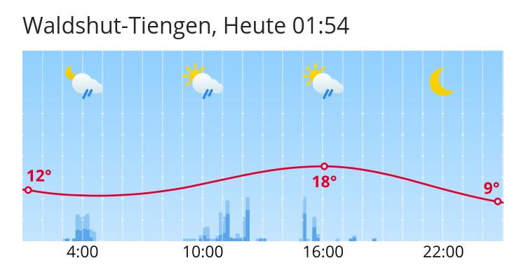 Wetter Tiengen