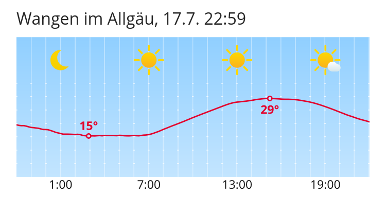 Wetter Wangen Im Allgäu