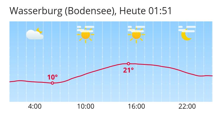 Wetter Wasserburg