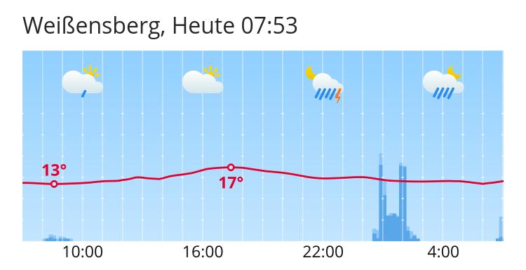 Wetter Weißensberg