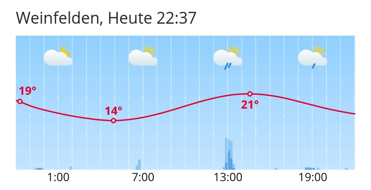 Wetter Weinfelden