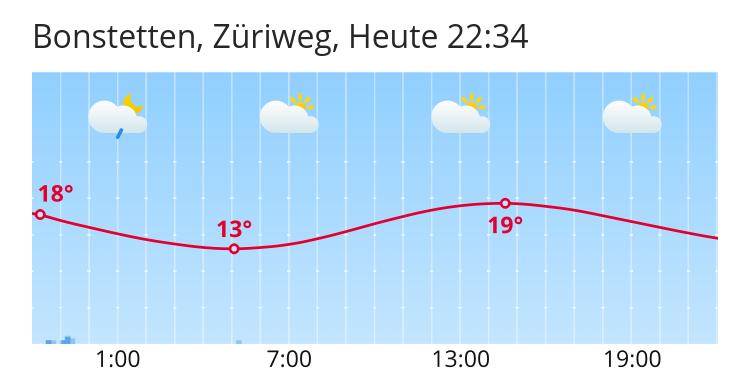 Wetter Bonstetten