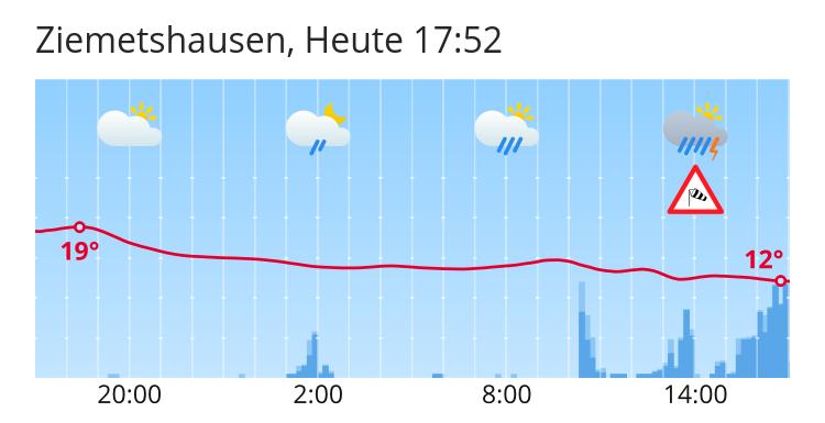 Wetter Ziemetshausen